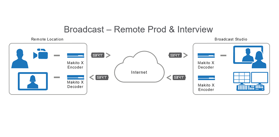 remote production & interview